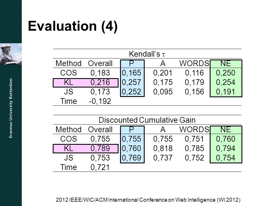 Evaluation (4) Kendalls MethodOverallPAWORDSNE COS0,1830,1650,2010,1160,250 KL0,2160,2570,1750,1790,254 JS0,1730,2520,0950,1560,191 Time-0,192 Discounted Cumulative Gain MethodOverallPAWORDSNE COS0,755 0,7510,760 KL0,7890,7600,8180,7850,794 JS0,7530,7690,7370,7520,754 Time0,721 2012 IEEE/WIC/ACM International Conference on Web Intelligence (WI 2012)