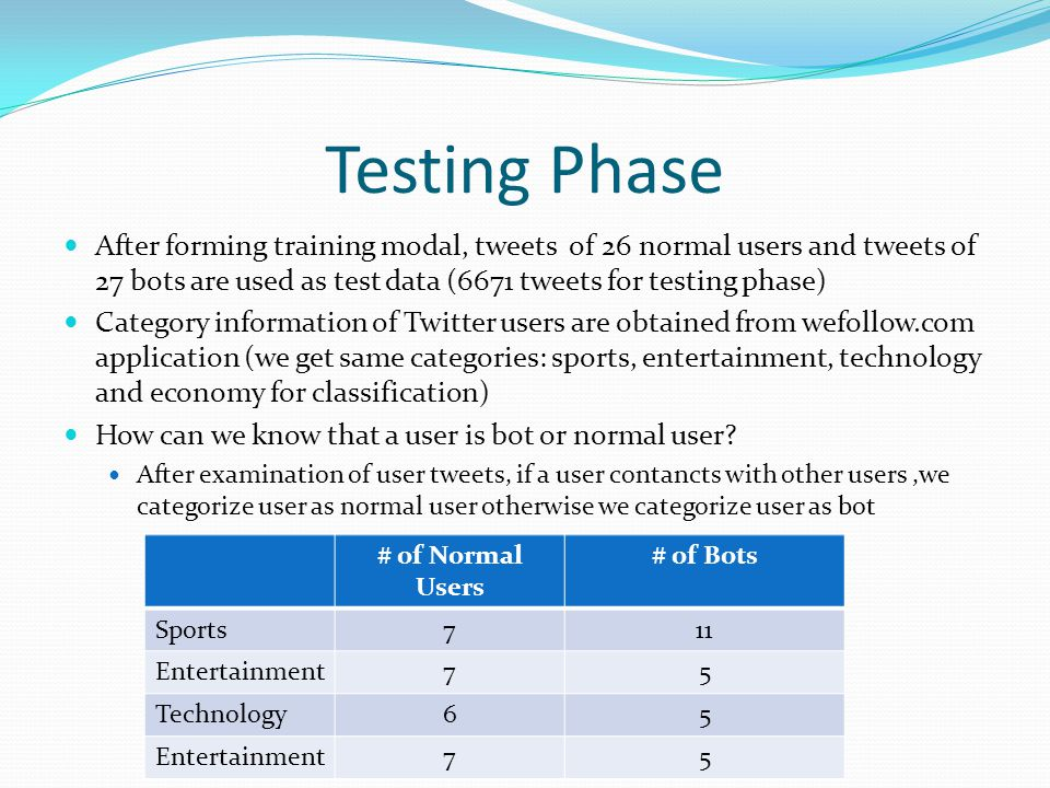 Testing Phase After forming training modal, tweets of 26 normal users and tweets of 27 bots are used as test data (6671 tweets for testing phase) Category information of Twitter users are obtained from wefollow.com application (we get same categories: sports, entertainment, technology and economy for classification) How can we know that a user is bot or normal user.