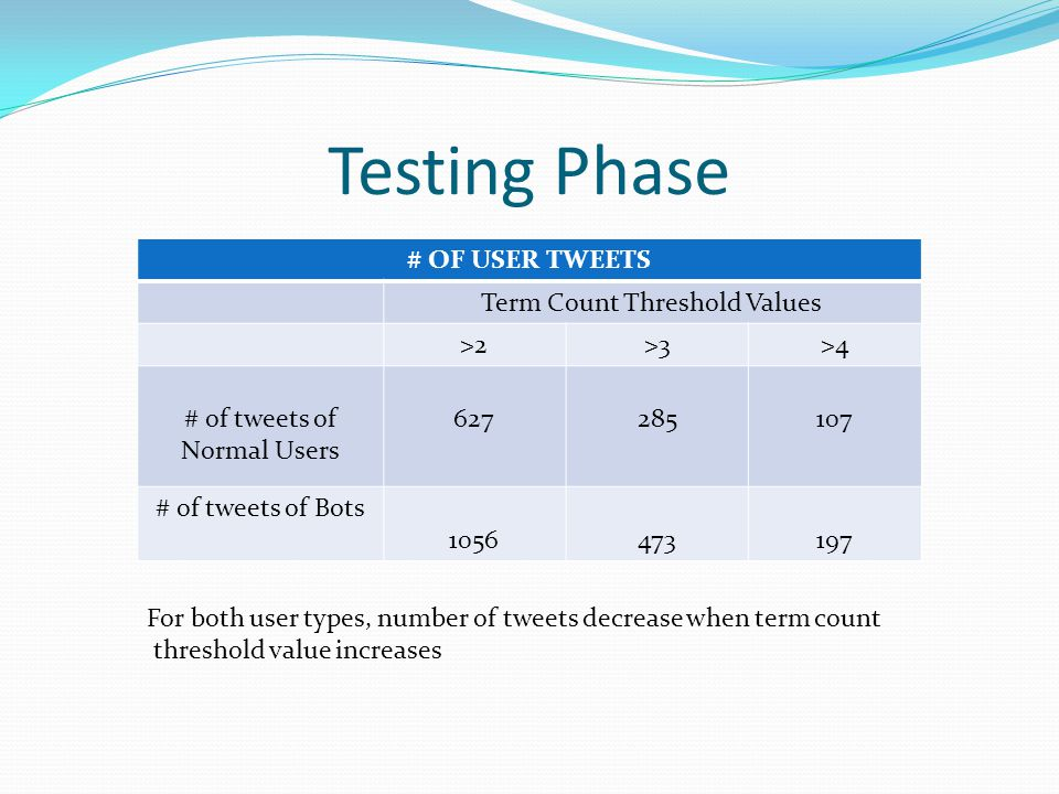 Testing Phase # OF USER TWEETS Term Count Threshold Values >2>3>4 # of tweets of Normal Users 627285107 # of tweets of Bots 1056473197 For both user t