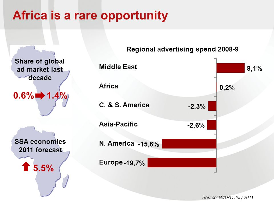 Africa is a rare opportunity Source: WARC July 2011 Middle East Africa C. & S. America Asia-Pacific N. America Europe Share of global ad market last d