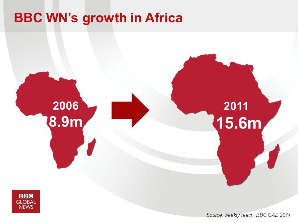 BBC WNs growth in Africa Source: weekly reach, BBC GAE 2011 2006 8.9m 2011 15.6m