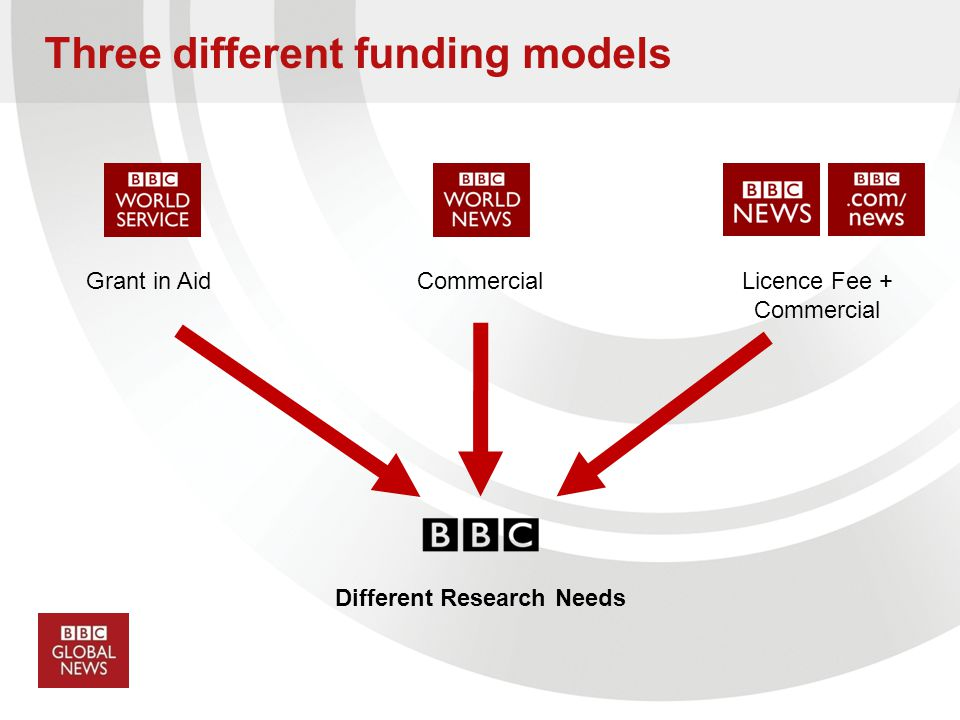 CommercialLicence Fee + Commercial Different Research Needs Three different funding models Grant in Aid