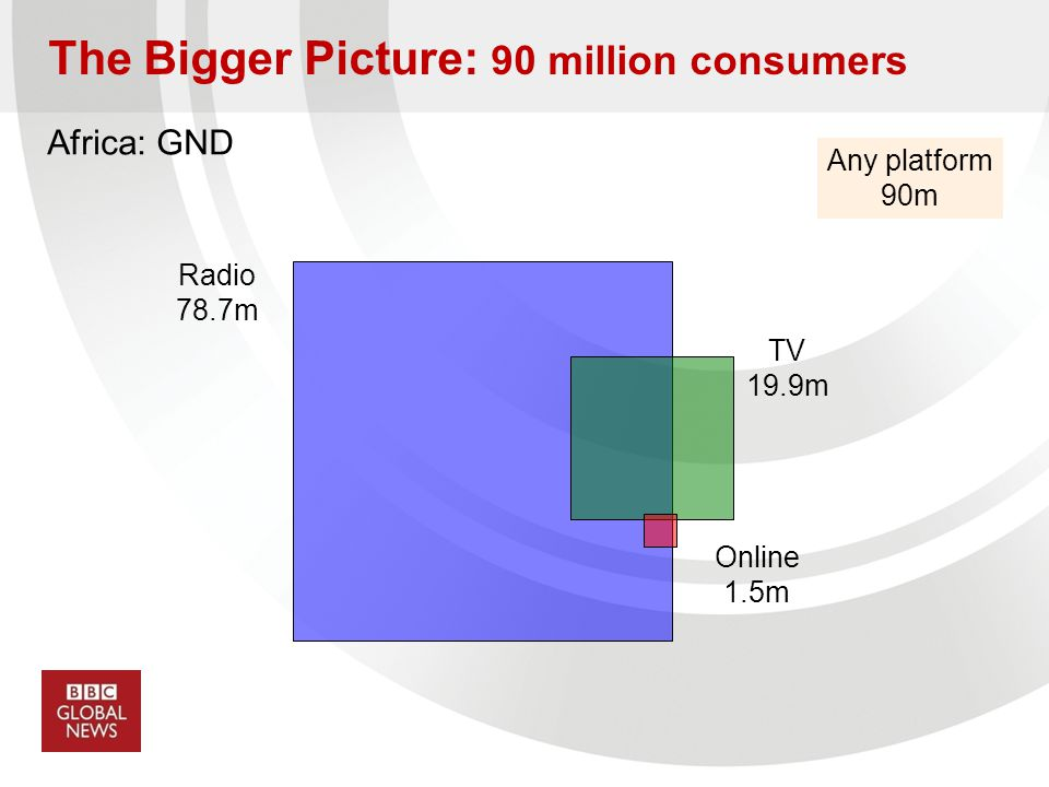 Africa: GND Any platform 90m Radio 78.7m TV 19.9m Online 1.5m The Bigger Picture: 90 million consumers