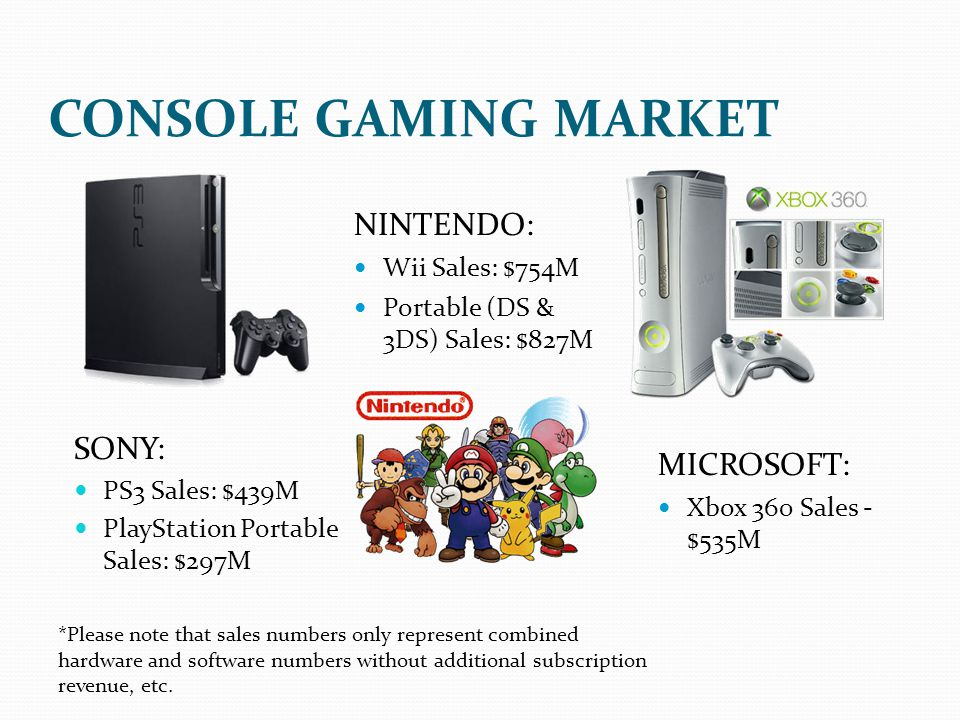 SONY: PS3 Sales: $439M PlayStation Portable Sales: $297M NINTENDO: Wii Sales: $754M Portable (DS & 3DS) Sales: $827M MICROSOFT: Xbox 360 Sales - $535M