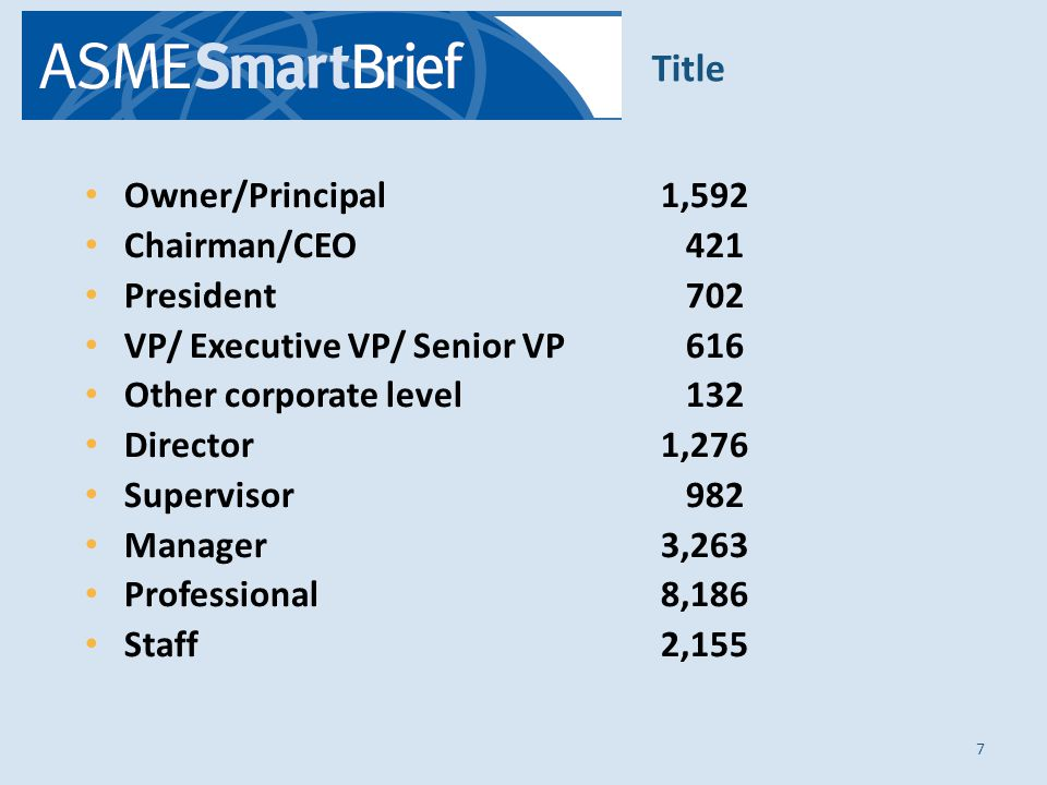 Owner/Principal1,592 Chairman/CEO 421 President 702 VP/ Executive VP/ Senior VP 616 Other corporate level 132 Director1,276 Supervisor 982 Manager3,263 Professional8,186 Staff2,155 7 Title