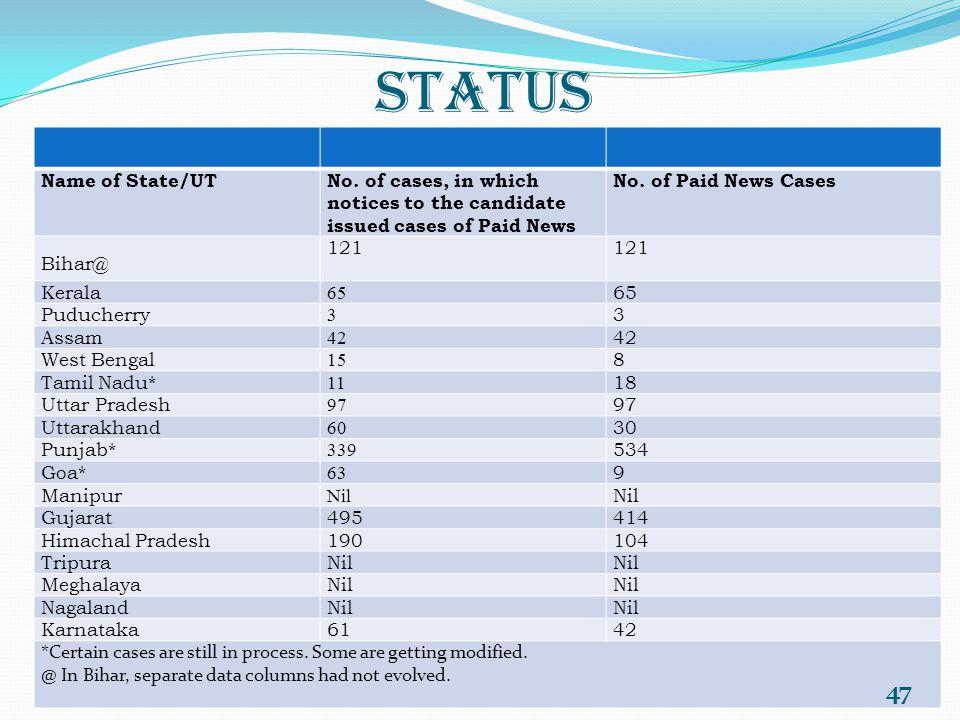 Status Name of State/UTNo.