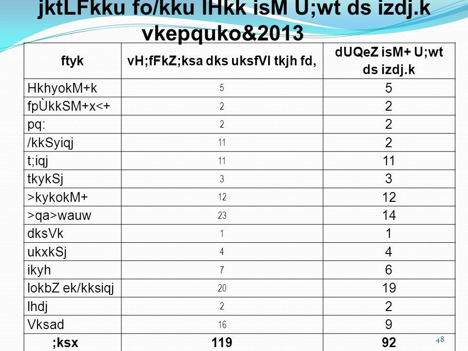 48 ftykvH;fFkZ;ksa dks uksfVl tkjh fd, dUQeZ isM+ U;wt ds izdj.k HkhyokM+k 5 5 fpÙkkSM+x<+ 2 2 pq: 2 2 /kkSyiqj 11 2 t;iqj 11 tkykSj 3 3 >kykokM+ 12 >qa>wauw 23 14 dksVk 1 1 ukxkSj 4 4 ikyh 7 6 lokbZ ek/kksiqj 20 19 lhdj 2 2 Vksad 16 9 ;ksx11992 jktLFkku fo/kku lHkk isM U;wt ds izdj.k vkepquko&2013