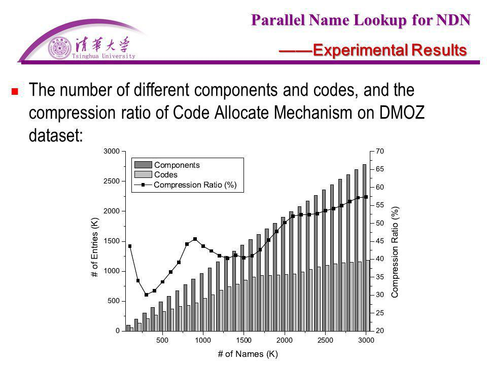 Parallel Name Lookup for NDN Experimental Results The number of different components and codes, and the compression ratio of Code Allocate Mechanism o