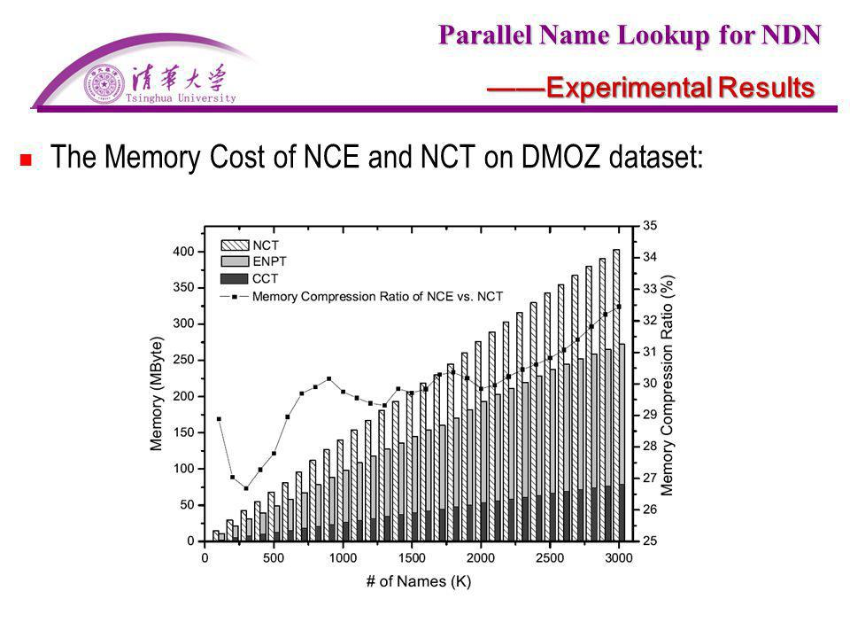 Parallel Name Lookup for NDN Experimental Results The Memory Cost of NCE and NCT on DMOZ dataset: