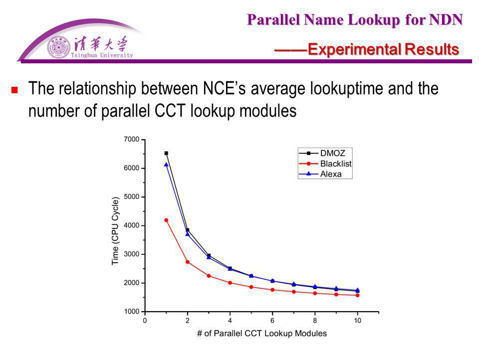 Parallel Name Lookup for NDN Experimental Results The relationship between NCEs average lookuptime and the number of parallel CCT lookup modules