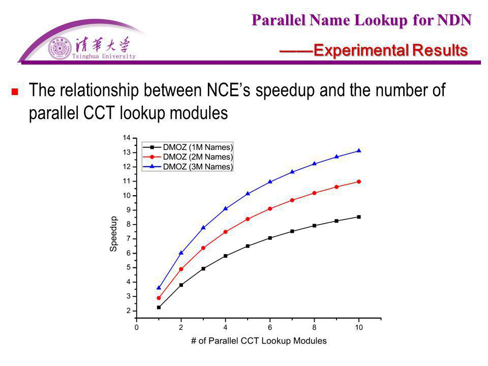 Parallel Name Lookup for NDN Experimental Results The relationship between NCEs speedup and the number of parallel CCT lookup modules