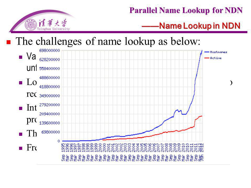Parallel Name Lookup for NDN Name Lookup in NDN The challenges of name lookup as below: Variable length name: unlimited components number and unfixed