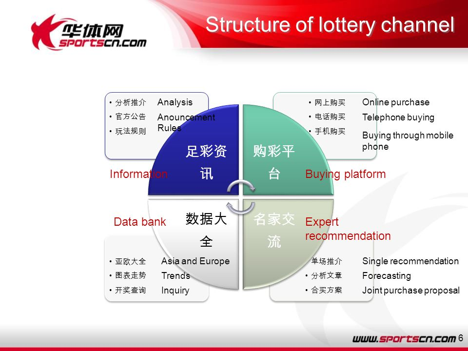6 Structure of lottery channel Analysis Anouncement Rules Online purchase Telephone buying Buying through mobile phone Single recommendation Forecasting Joint purchase proposal Asia and Europe Trends Inquiry Data bank InformationBuying platform Expert recommendation