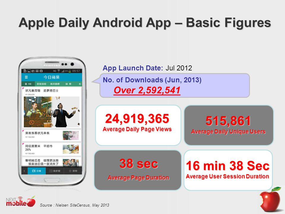 App Launch Date: Jul 2012 No.