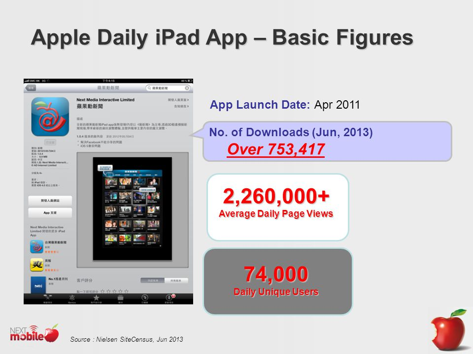 Apple Daily iPad App – Basic Figures Source : Nielsen SiteCensus, Jun 2013 No.