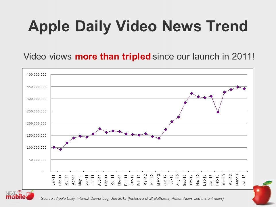 Apple Daily Video News Trend Video views more than tripled since our launch in 2011.