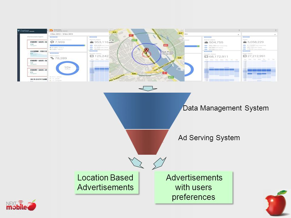 Data Management System Ad Serving System Location Based Advertisements Advertisements with users preferences