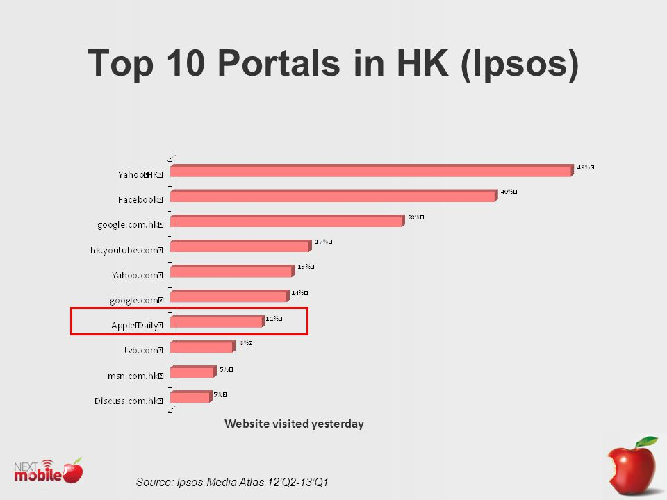 Website visited yesterday Top 10 Portals in HK (Ipsos) Source: Ipsos Media Atlas 12Q2-13Q1