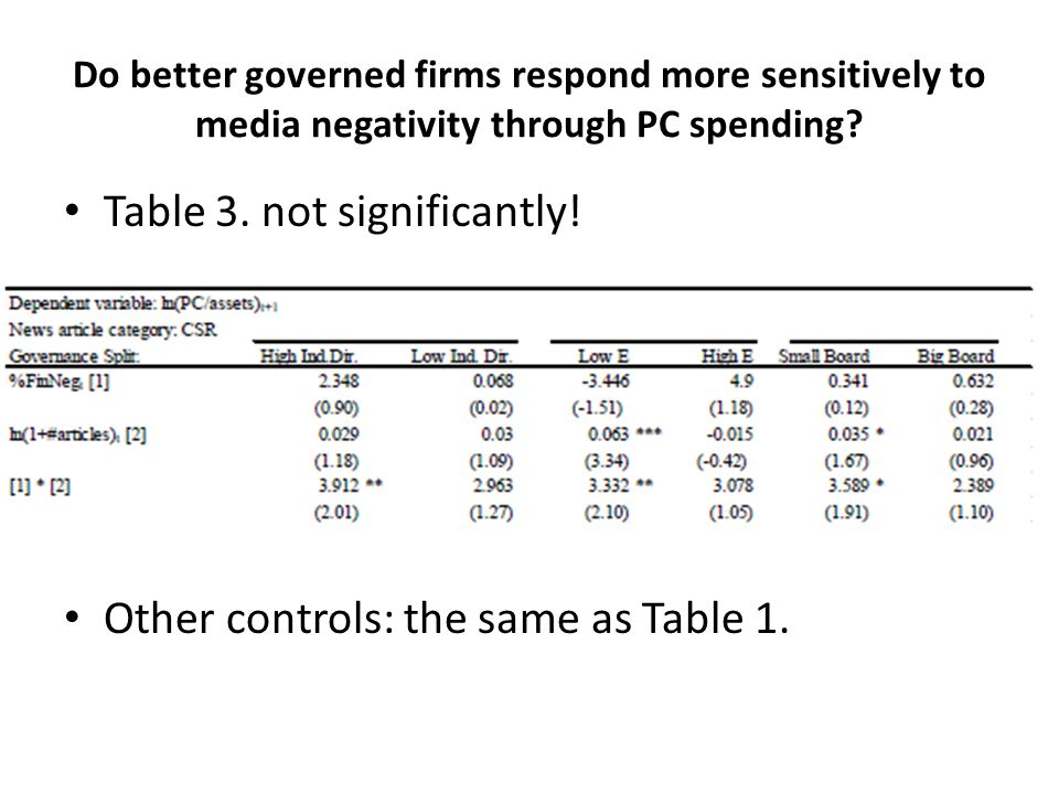 Do better governed firms respond more sensitively to media negativity through PC spending? Table 3. not significantly! Other controls: the same as Tab