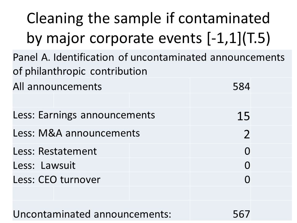 Cleaning the sample if contaminated by major corporate events [-1,1](T.5) Panel A. Identification of uncontaminated announcements of philanthropic con
