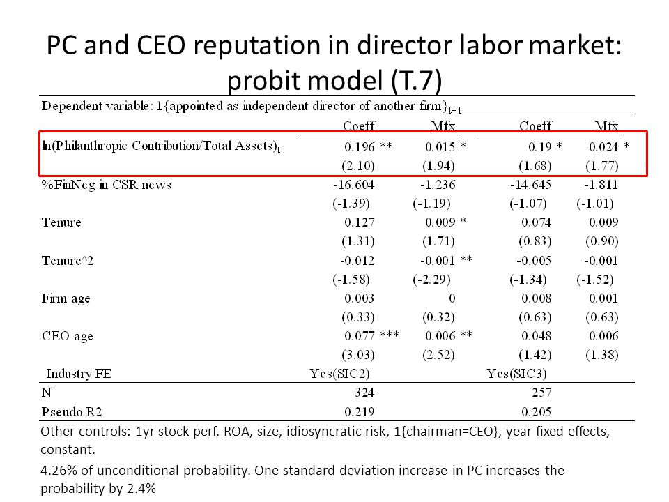 PC and CEO reputation in director labor market: probit model (T.7) Other controls: 1yr stock perf. ROA, size, idiosyncratic risk, 1{chairman=CEO}, yea