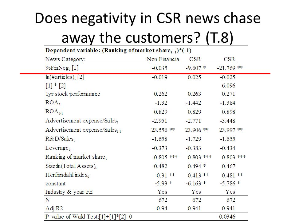 Does negativity in CSR news chase away the customers? (T.8)