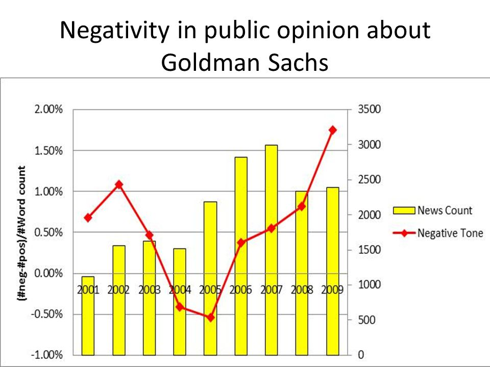 Negativity in public opinion about Goldman Sachs