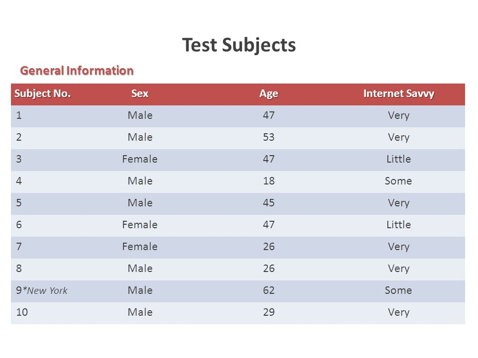 Test Subjects Subject No. SexAge Internet Savvy 1Male47Very 2Male53Very 3Female47Little 4Male18Some 5Male45Very 6Female47Little 7Female26Very 8Male26V