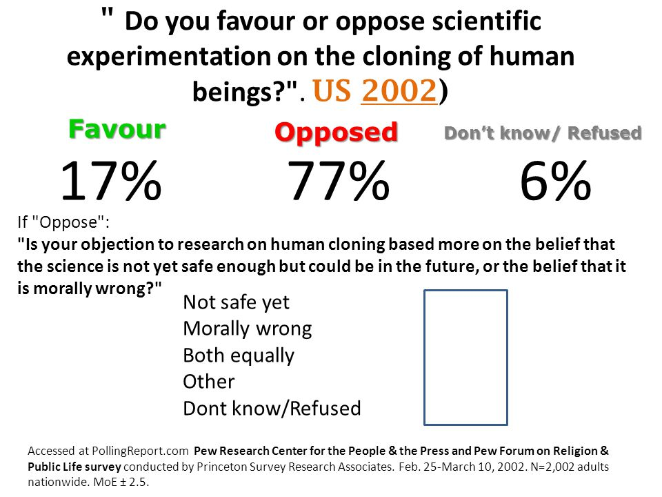Do you favour or oppose scientific experimentation on the cloning of human beings .