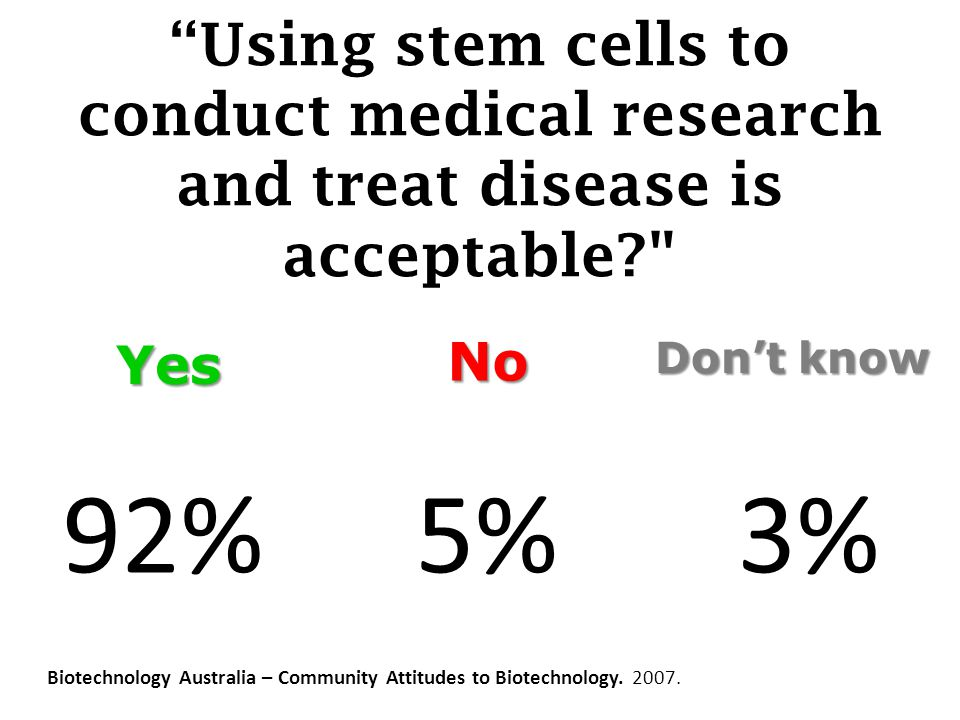 Using stem cells to conduct medical research and treat disease is acceptable Biotechnology Australia – Community Attitudes to Biotechnology.