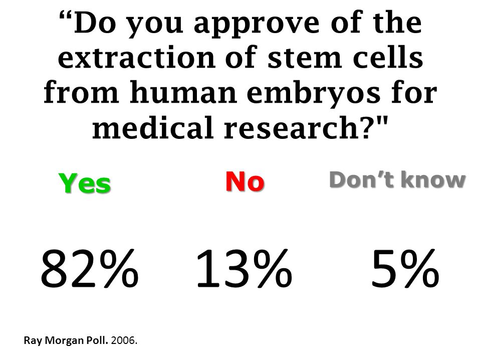 Do you approve of the extraction of stem cells from human embryos for medical research Ray Morgan Poll.