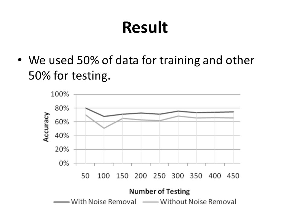Result We used 50% of data for training and other 50% for testing.