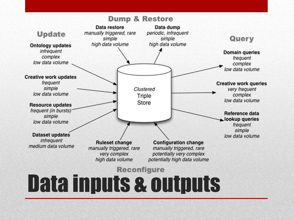 Data inputs & outputs
