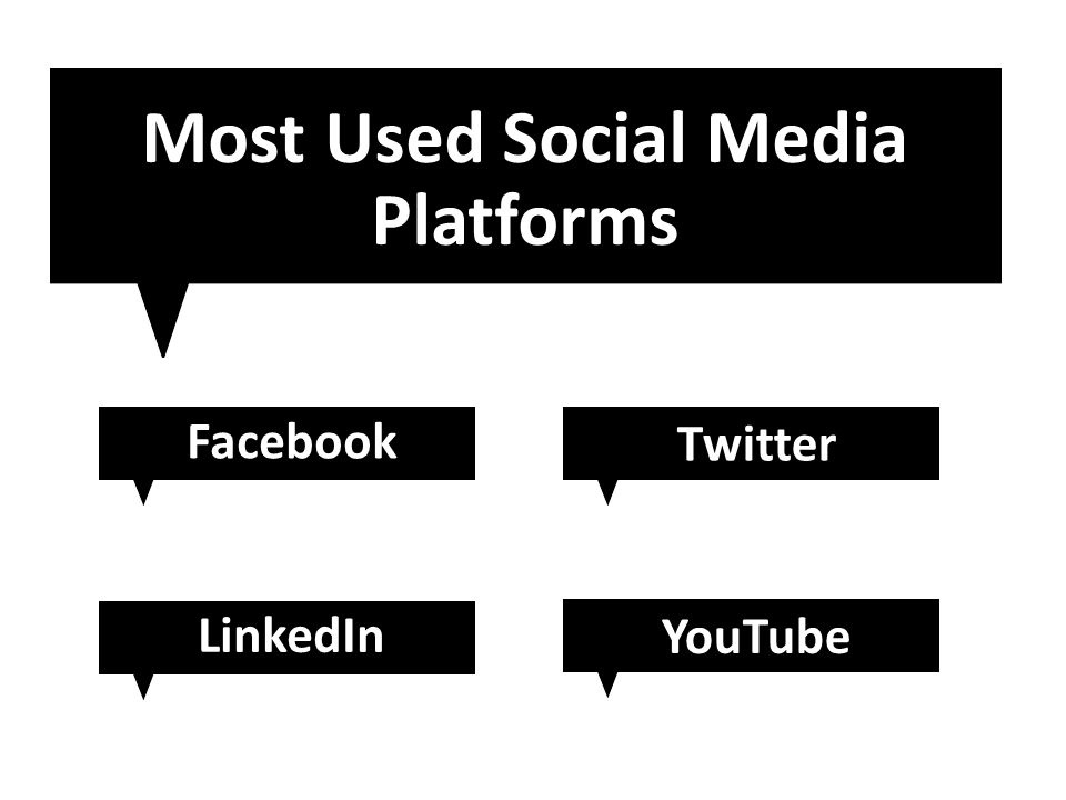 Most Used Social Media Platforms Facebook Twitter LinkedIn YouTube