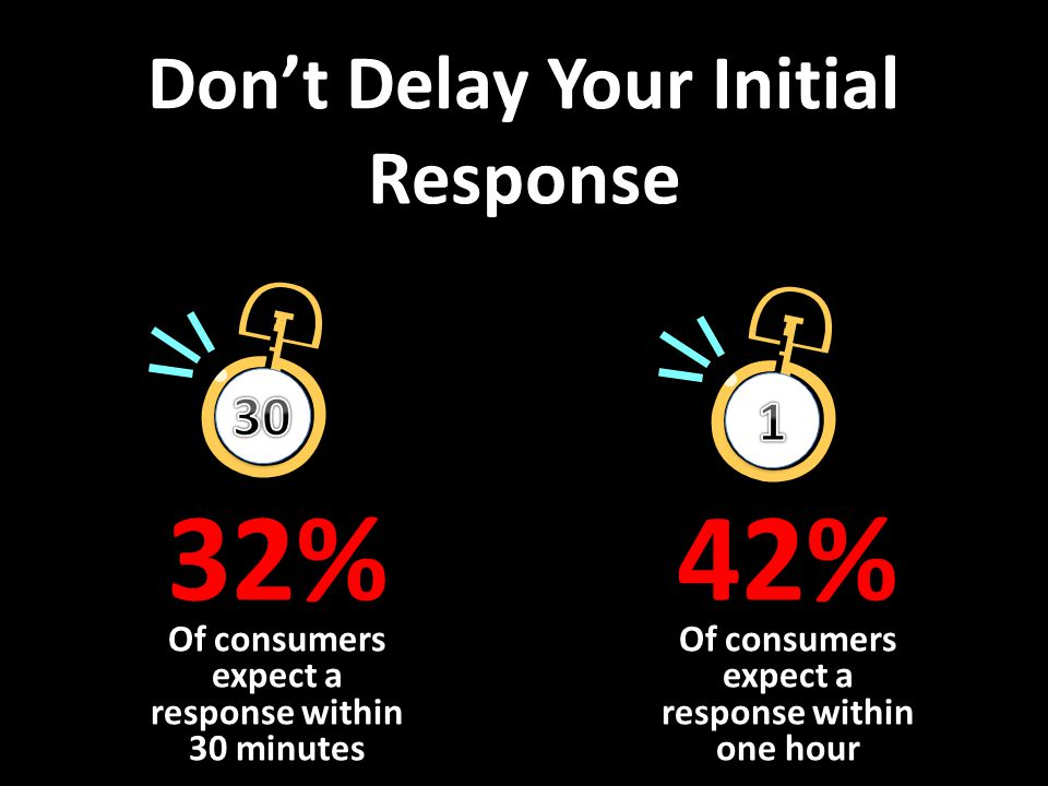Dont Delay Your Initial Response Of consumers expect a response within 30 minutes Of consumers expect a response within one hour 32%42%