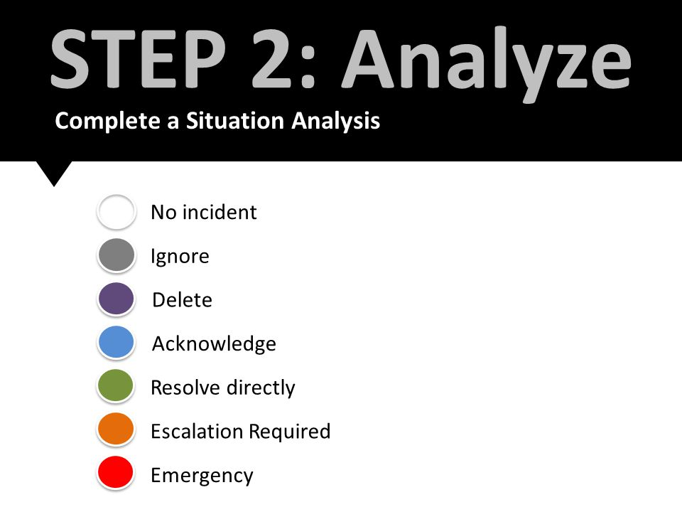 No incident Ignore Delete Acknowledge Resolve directly Escalation Required Emergency STEP 2: Analyze Complete a Situation Analysis
