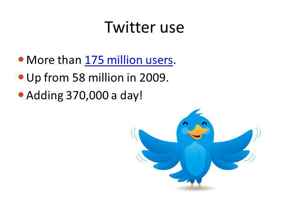 Twitter use More than 175 million users.175 million users Up from 58 million in 2009.