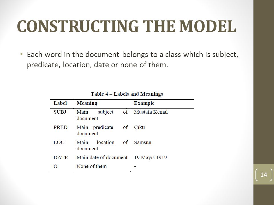 CONSTRUCTING THE MODEL Each word in the document belongs to a class which is subject, predicate, location, date or none of them. 14