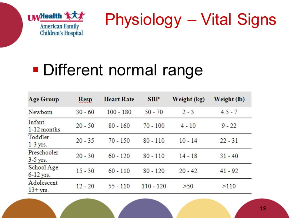 Physiology – Vital Signs Different normal range 19