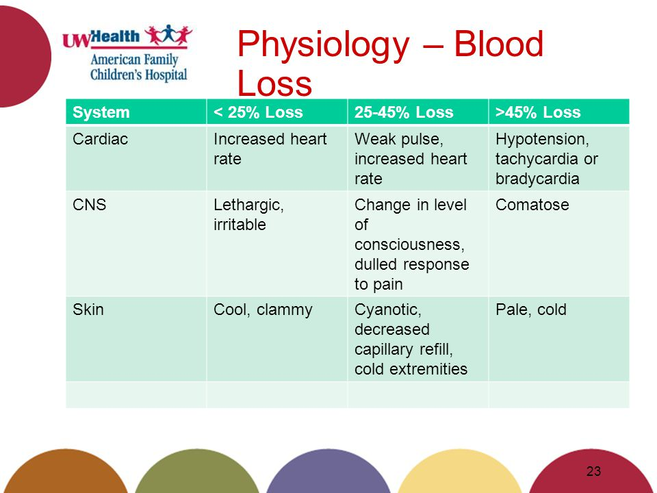 Physiology – Blood Loss System< 25% Loss25-45% Loss>45% Loss CardiacIncreased heart rate Weak pulse, increased heart rate Hypotension, tachycardia or bradycardia CNSLethargic, irritable Change in level of consciousness, dulled response to pain Comatose SkinCool, clammyCyanotic, decreased capillary refill, cold extremities Pale, cold 23