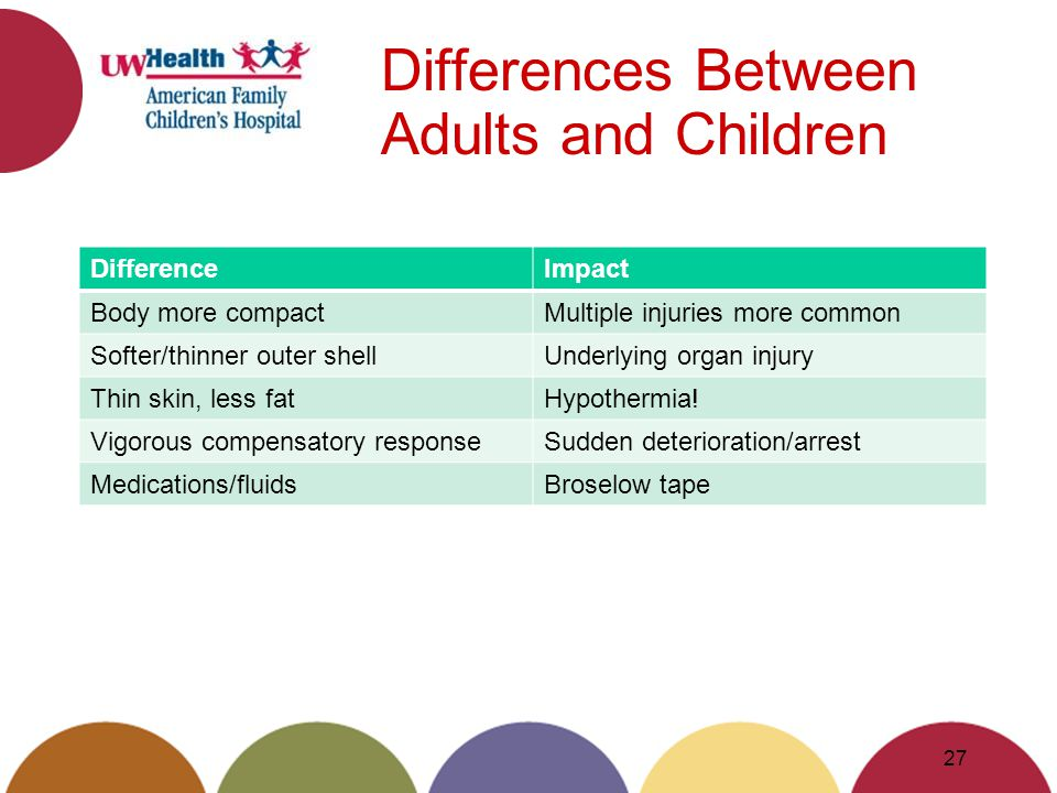 Differences Between Adults and Children DifferenceImpact Body more compactMultiple injuries more common Softer/thinner outer shellUnderlying organ injury Thin skin, less fatHypothermia.
