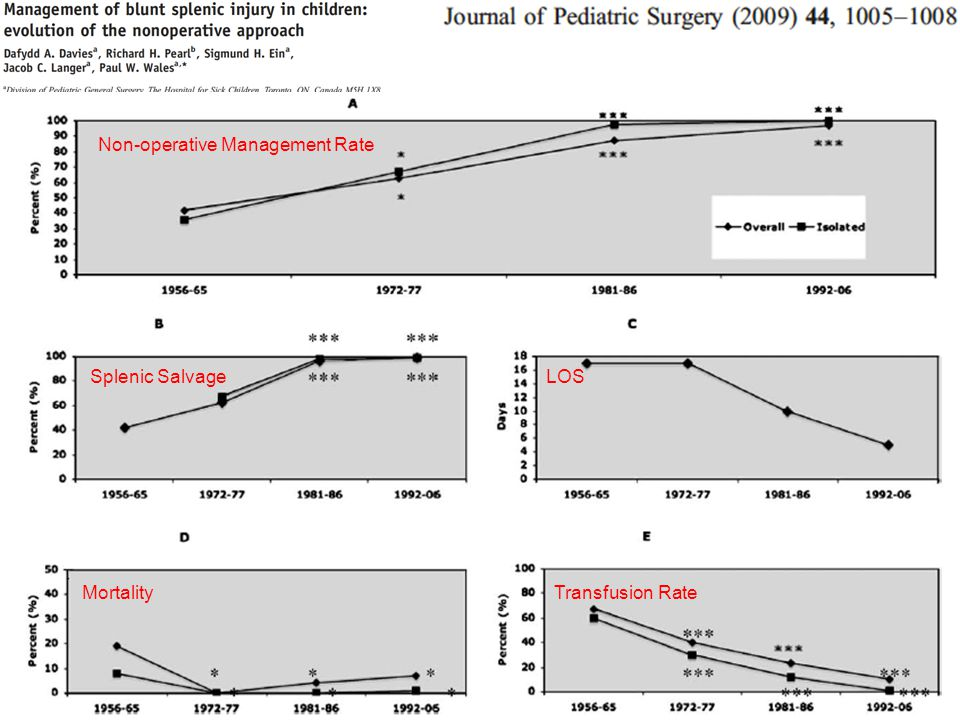 45 Non-operative Management Rate Splenic SalvageLOS MortalityTransfusion Rate