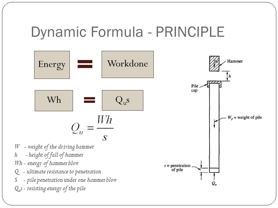 Dynamic Formula - PRINCIPLE Energy Workdone Wh Qus W - weight of the driving hammer h - height of fall of hammer Wh - energy of hammer blow Q - ultima