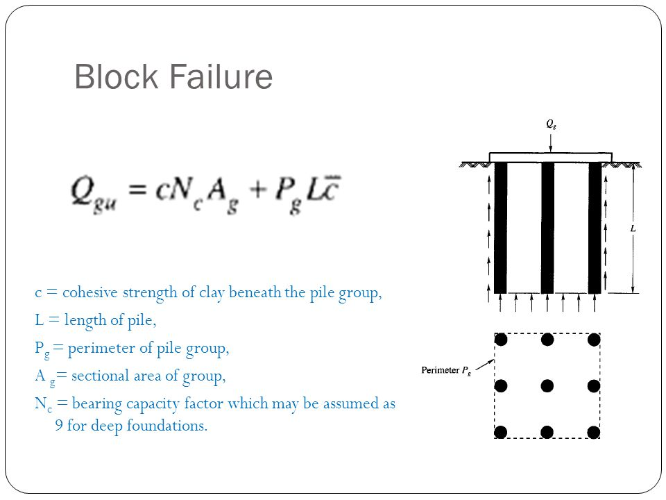Block Failure c = cohesive strength of clay beneath the pile group, L = length of pile, P g = perimeter of pile group, A g = sectional area of group,