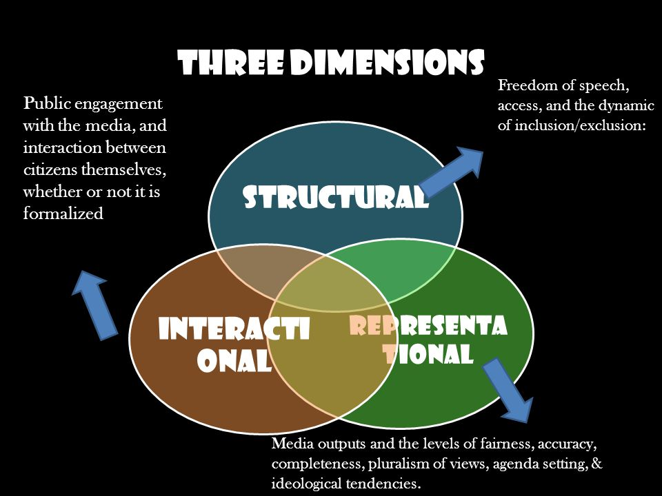 Three Dimensions Structural Representa tional Interacti onal Freedom of speech, access, and the dynamic of inclusion/exclusion: Media outputs and the levels of fairness, accuracy, completeness, pluralism of views, agenda setting, & ideological tendencies.