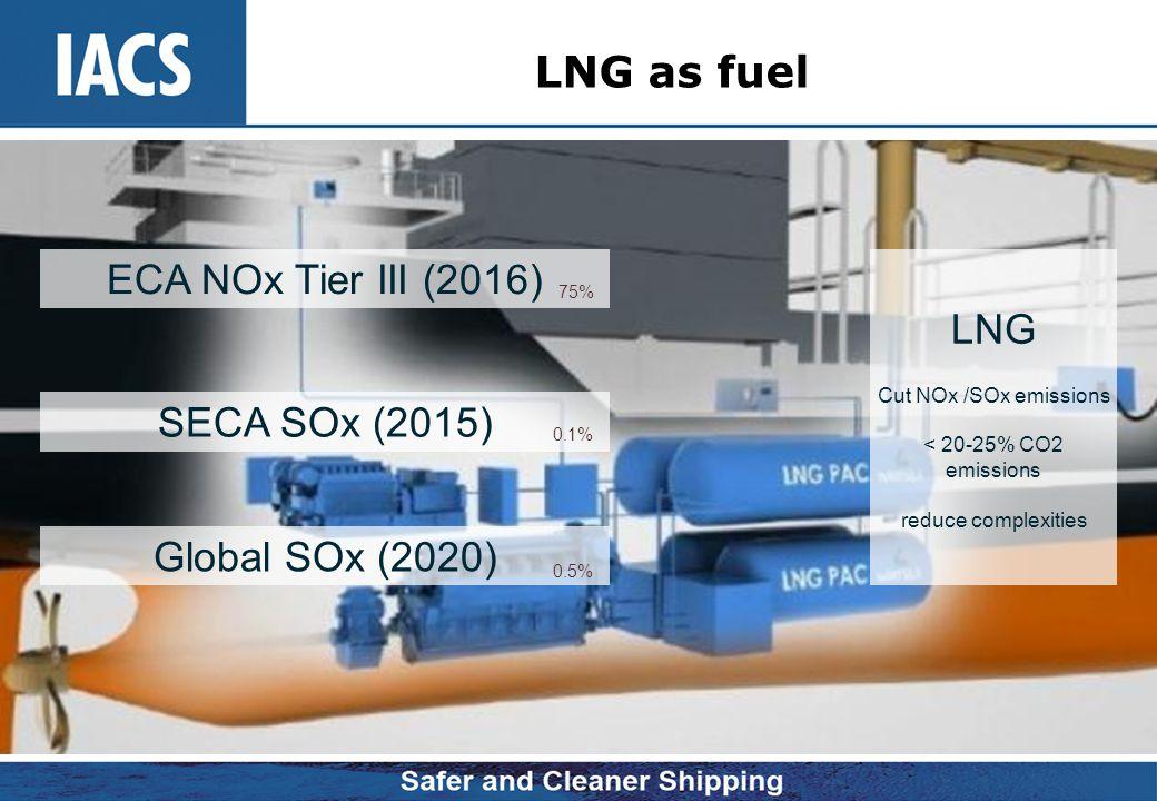 LNG as fuel ECA NOx Tier III (2016) SECA SOx (2015) Global SOx (2020) 0.1% 0.5% 75% LNG Cut NOx /SOx emissions < 20-25% CO2 emissions reduce complexit