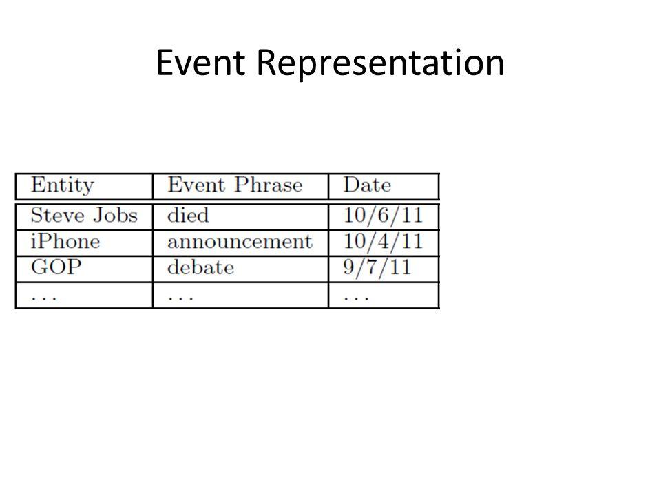 Event Representation