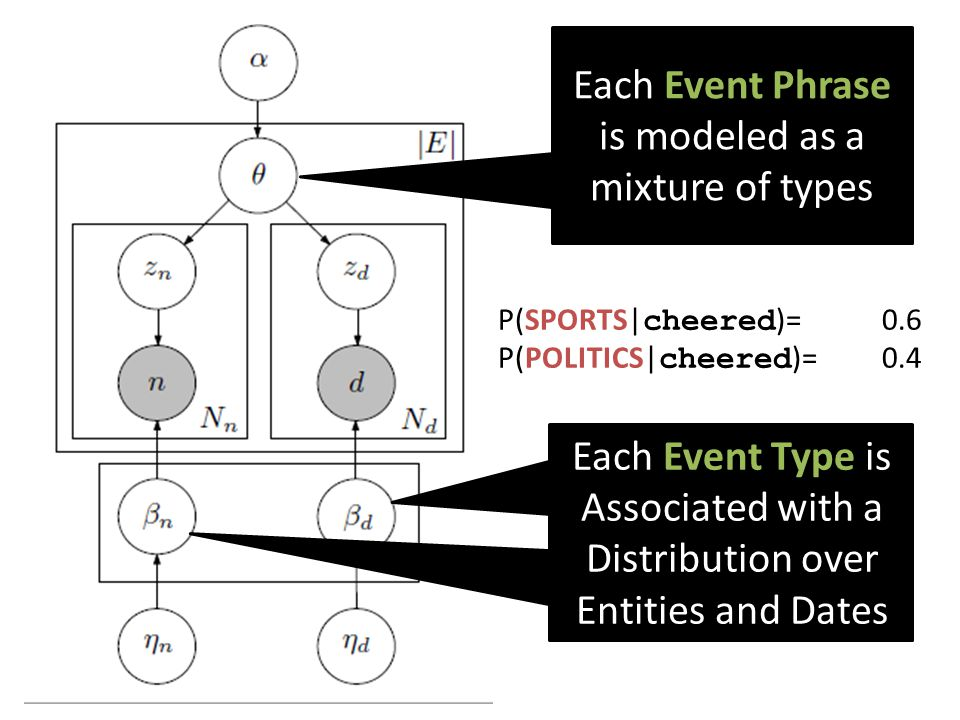 Each Event Phrase is modeled as a mixture of types Each Event phrase is modeled as a mixture of types Each Event Type is Associated with a Distributio