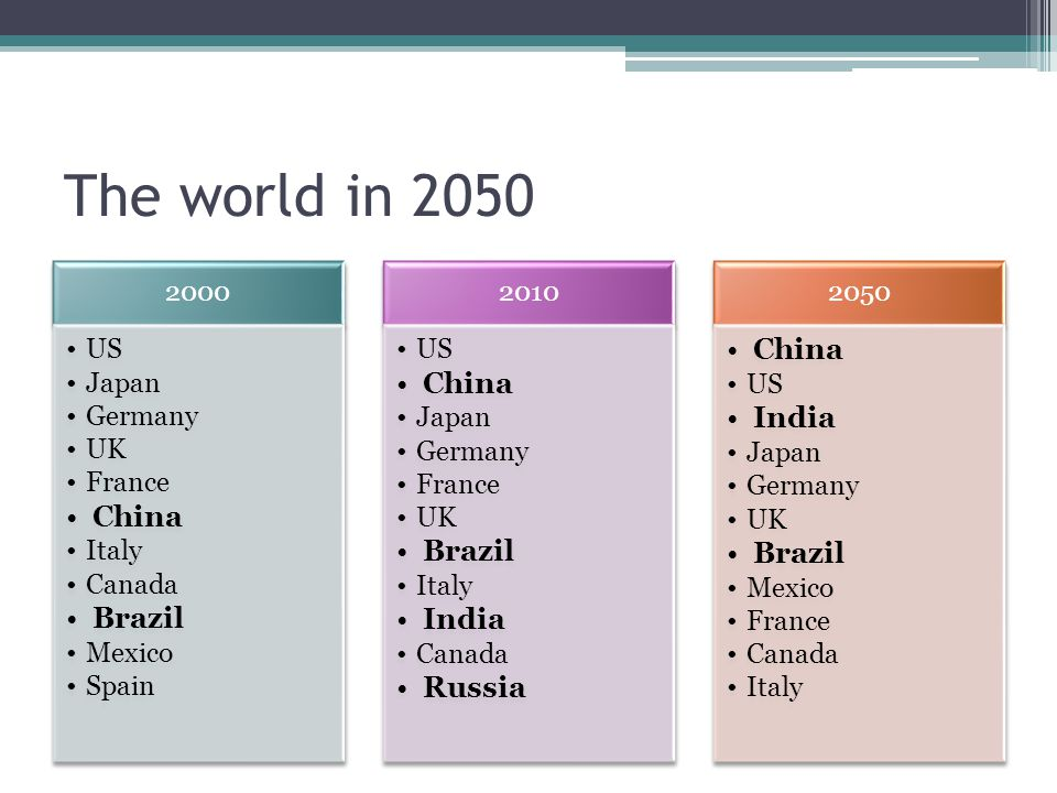 The world in 2050 2000 US Japan Germany UK France China Italy Canada Brazil Mexico Spain 2010 US China Japan Germany France UK Brazil Italy India Cana