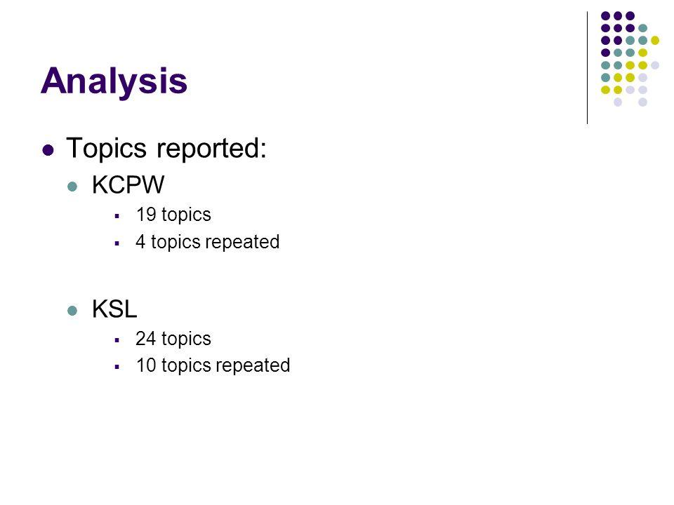 Analysis Topics reported: KCPW 19 topics 4 topics repeated KSL 24 topics 10 topics repeated